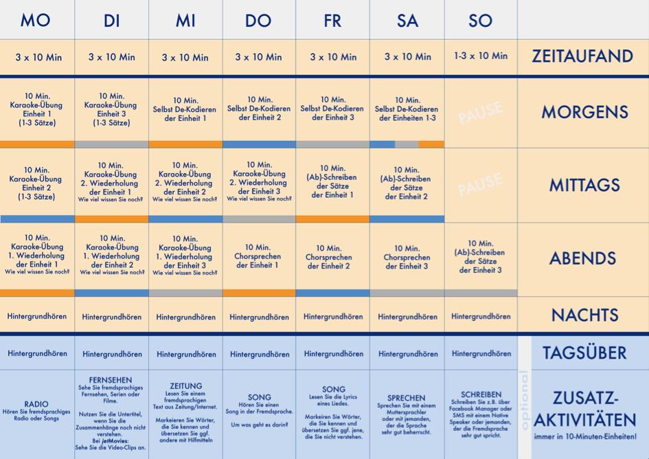 Wochen_Lernplan_Linguajet