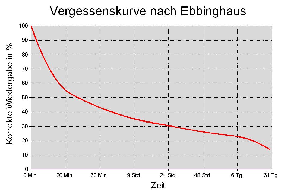 Vergessenskurve nach Ebbinghaus