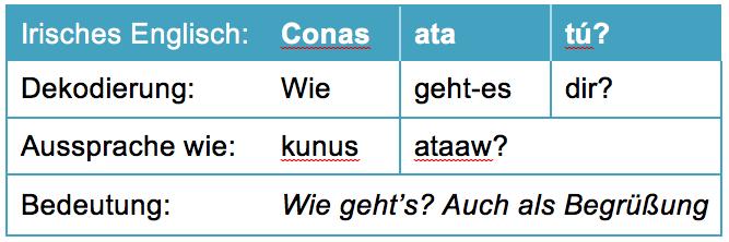 Irish English Deutsch Übersetzung Redewendungen Wie geht's