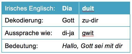 Irish English Deutsch Übersetzung Redewendungen Hallo