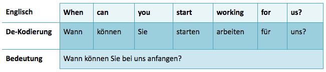 Englisch lernen für das Vorstellungsgespräch typische Frage Wann können Sie bei uns anfangen