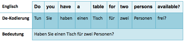 Englische Redewendung Dekodierung Do you have a table for two