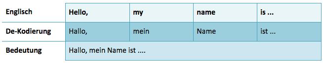 Englische Redewendung Dekodierung Hello my name is