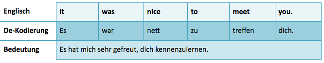 Englische Redewendung Dekodierung It was nice to meet you