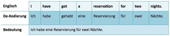 Englische Redewendung Dekodierung I've got a reservation